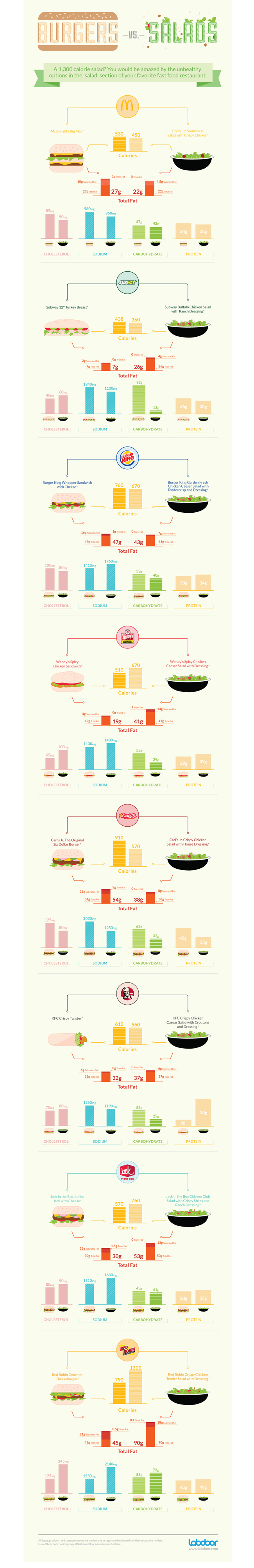 Burger vs salad
