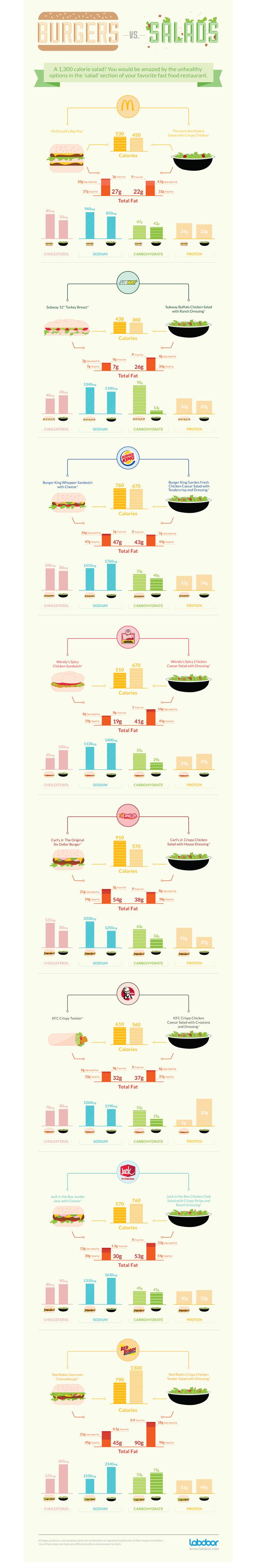 Burger vs salad