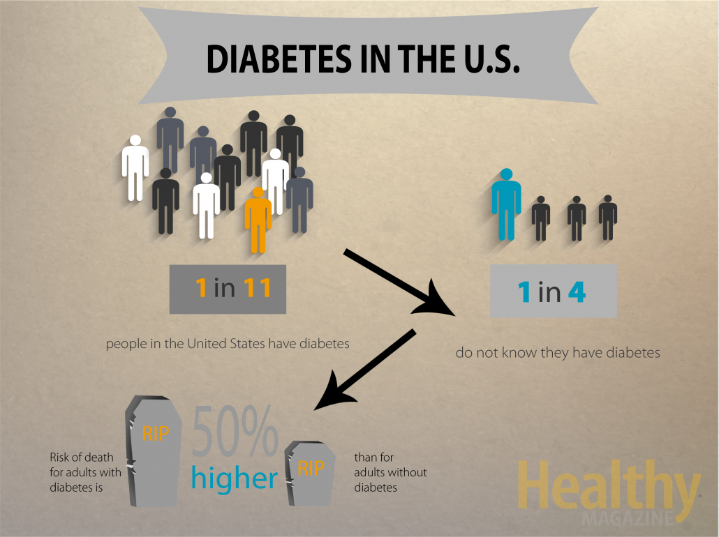 diabetes in US